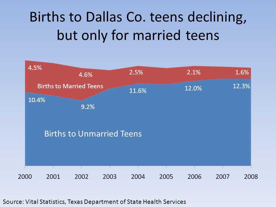 Births to Dallas Co.