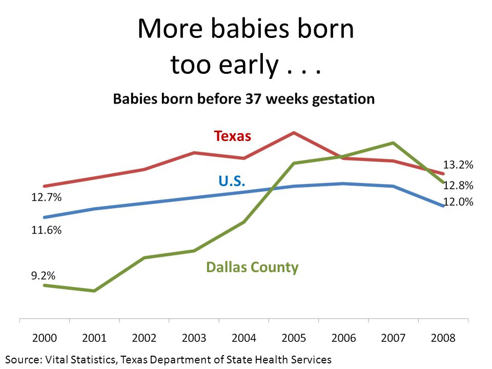 More babies born too early... Dallas County U.S.