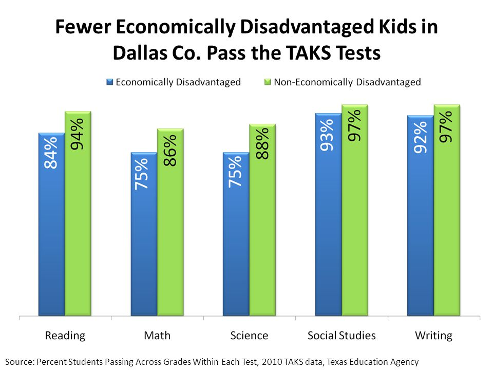 Fewer Economically Disadvantaged Kids in Dallas Co.