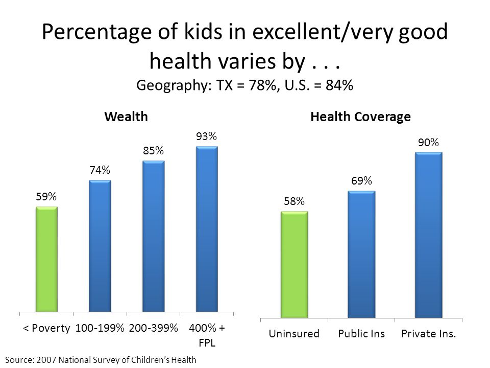 Percentage of kids in excellent/very good health varies by...
