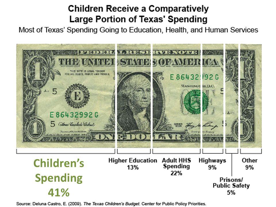 Children's Spending 41%