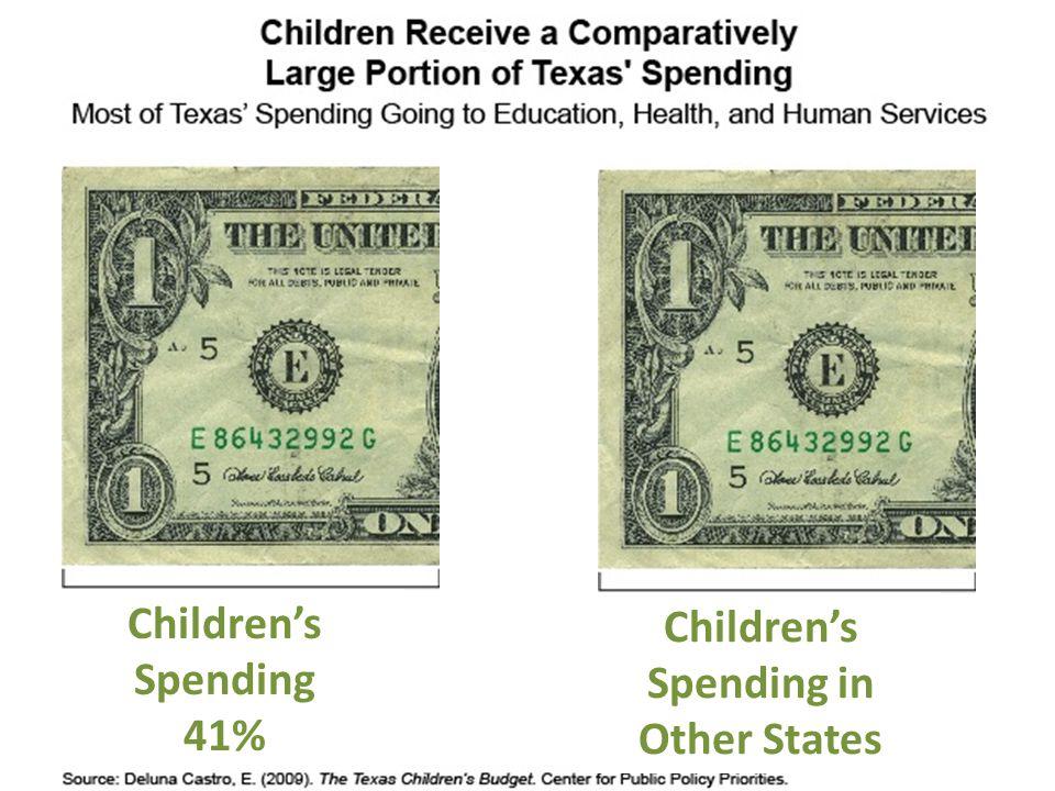 Per Capita Spending by State Children's Spending 41% Children's Spending in Other States