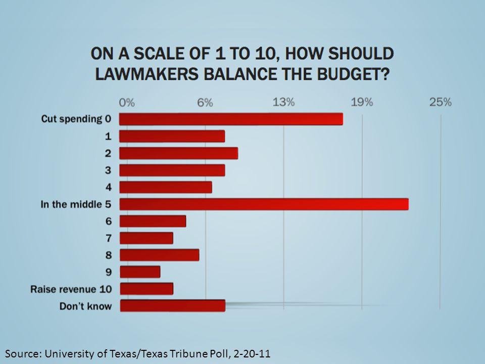 Source: University of Texas/Texas Tribune Poll, 2-20-11