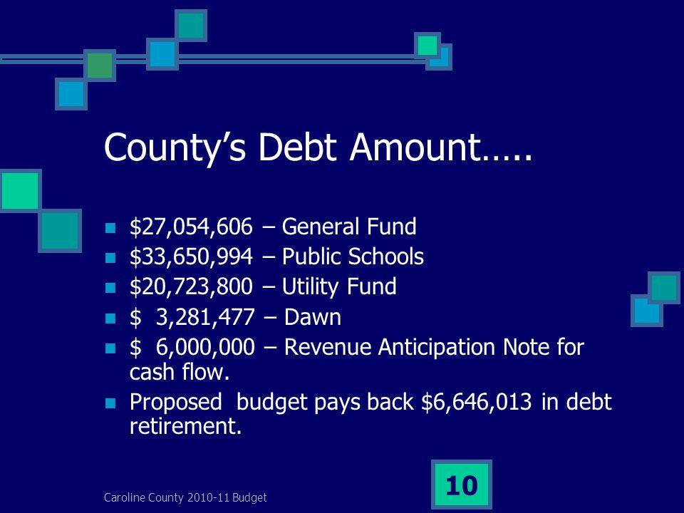 Caroline County 2010-11 Budget 10 County's Debt Amount…..