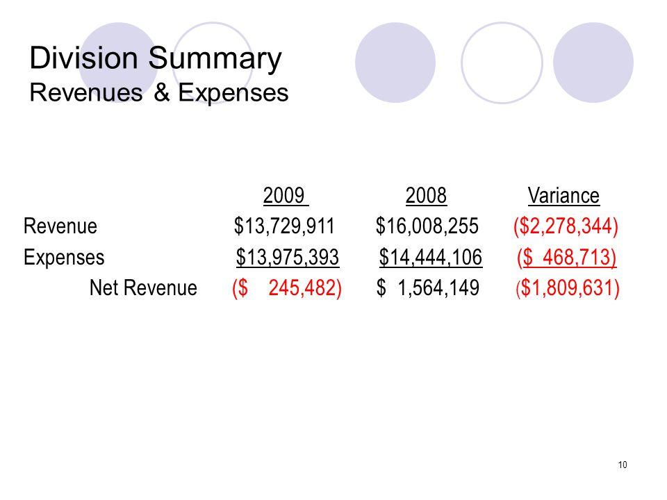 10 Division Summary Revenues & Expenses 2009 2008 Variance Revenue $13,729,911 $16,008,255 ($2,278,344) Expenses $13,975,393 $14,444,106 ($ 468,713) Net Revenue ($ 245,482) $ 1,564,149 ( $1,809,631)