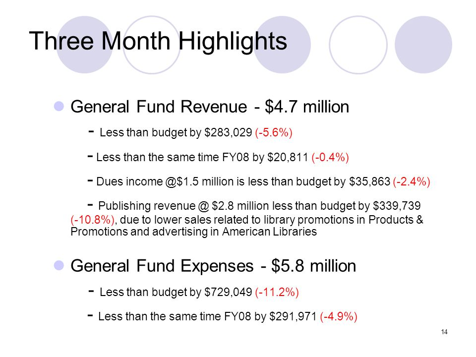 14 Three Month Highlights General Fund Revenue - $4.7 million - Less than budget by $283,029 (-5.6%) - Less than the same time FY08 by $20,811 (-0.4%) - Dues income @$1.5 million is less than budget by $35,863 (-2.4%) - Publishing revenue @ $2.8 million less than budget by $339,739 (-10.8%), due to lower sales related to library promotions in Products & Promotions and advertising in American Libraries General Fund Expenses - $5.8 million - Less than budget by $729,049 (-11.2%) - Less than the same time FY08 by $291,971 (-4.9%)