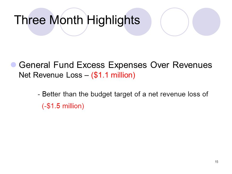 15 Three Month Highlights General Fund Excess Expenses Over Revenues Net Revenue Loss – ($1.1 million) - Better than the budget target of a net revenue loss of (-$1.5 million)