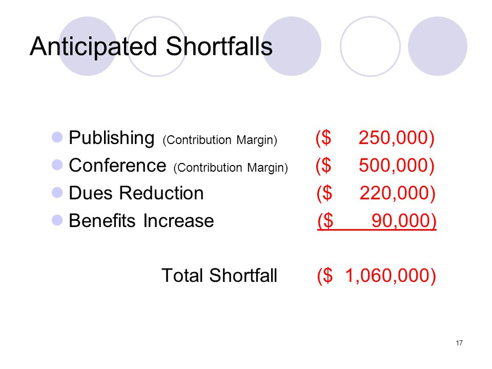 17 Anticipated Shortfalls Publishing (Contribution Margin) ($ 250,000) Conference (Contribution Margin) ($ 500,000) Dues Reduction ($ 220,000) Benefits Increase ($ 90,000) Total Shortfall ($ 1,060,000)