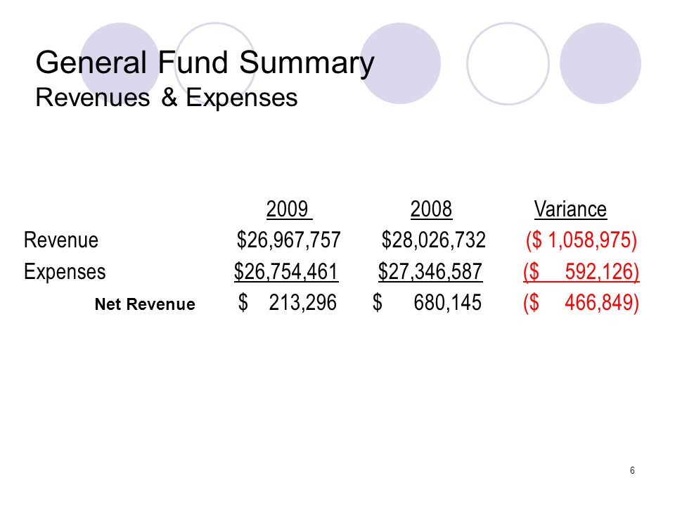 6 General Fund Summary Revenues & Expenses 2009 2008 Variance Revenue $26,967,757 $28,026,732 ($ 1,058,975) Expenses $26,754,461 $27,346,587 ($ 592,12