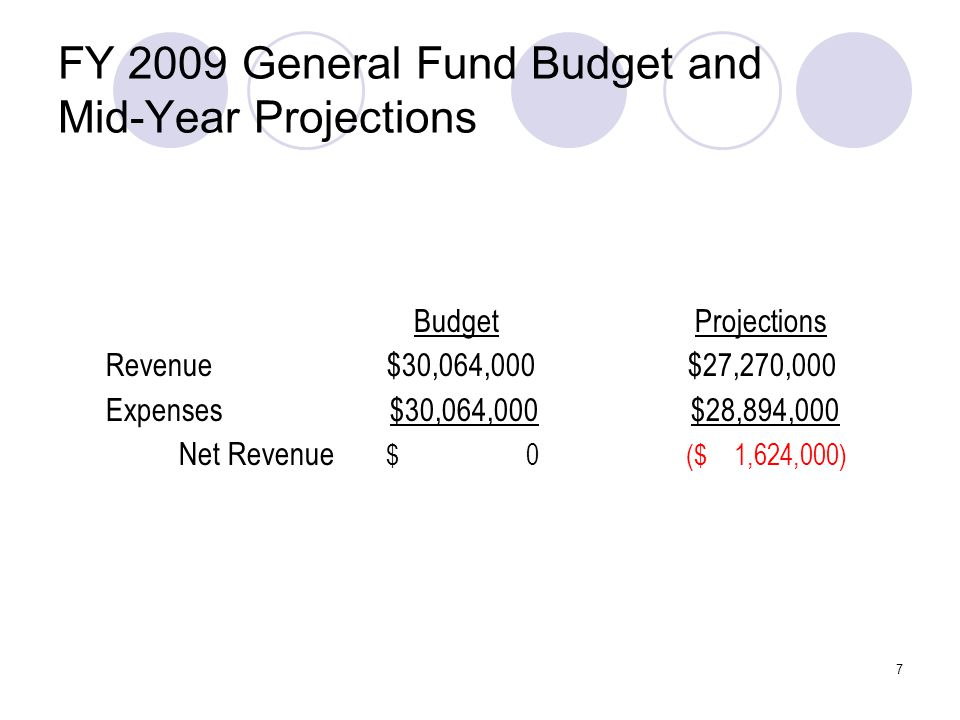 7 FY 2009 General Fund Budget and Mid-Year Projections Budget Projections Revenue $30,064,000 $27,270,000 Expenses $30,064,000 $28,894,000 Net Revenue $ 0 ($ 1,624,000)