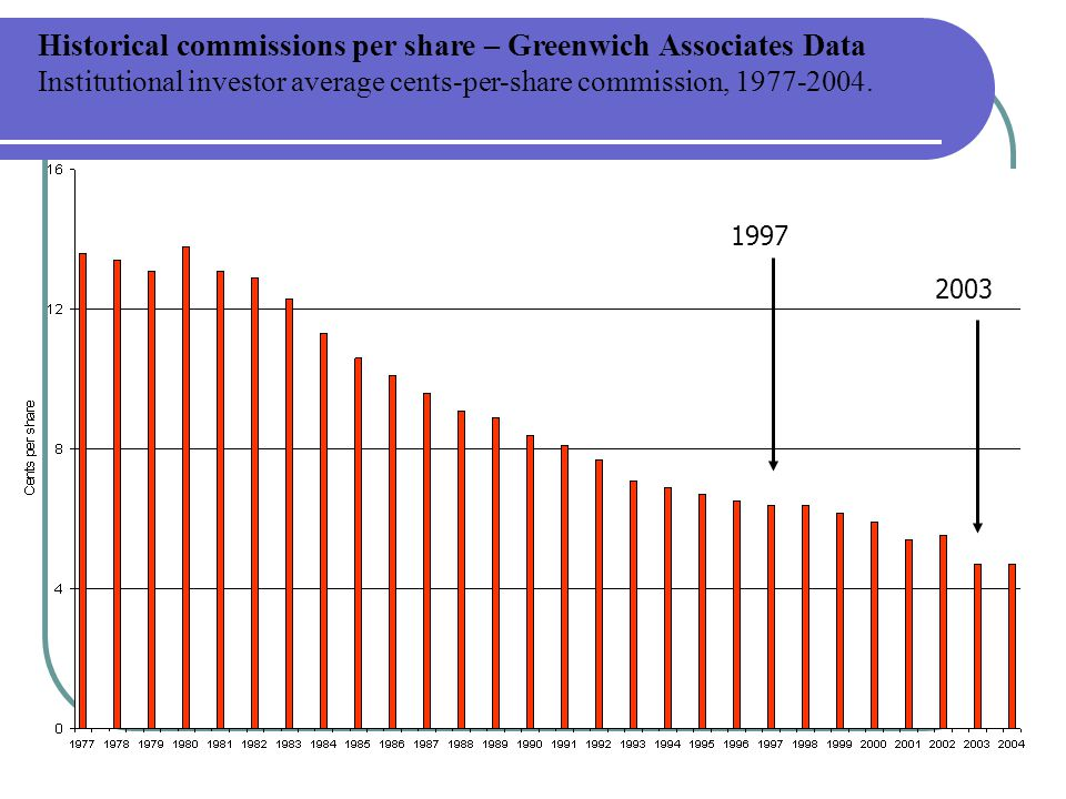 Historical commissions per share – Greenwich Associates Data Institutional investor average cents-per-share commission, 1977-2004.