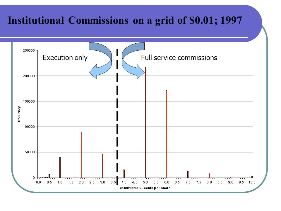 Institutional Commissions on a grid of $0.01; 1997 Full service commissionsExecution only