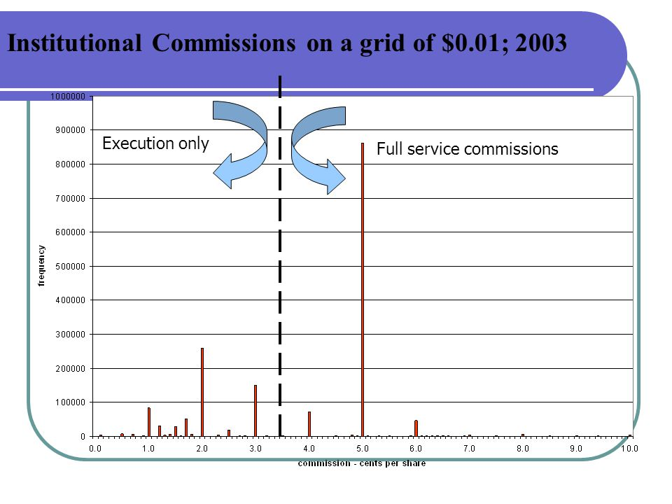Institutional Commissions on a grid of $0.01; 2003 Full service commissions Execution only