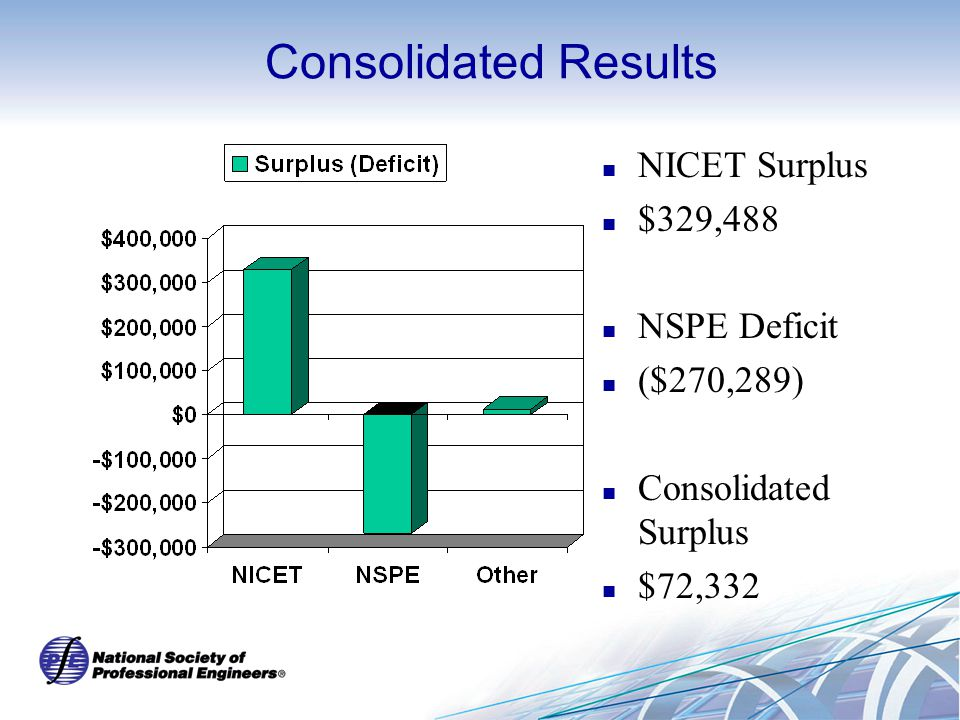 Consolidated Results NICET Surplus $329,488 NSPE Deficit ($270,289) Consolidated Surplus $72,332