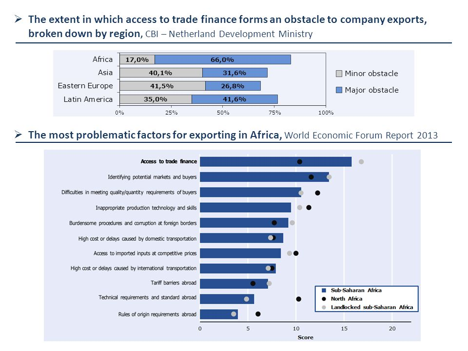  The extent in which access to trade finance forms an obstacle to company exports, broken down by region, CBI – Netherland Development Ministry  The most problematic factors for exporting in Africa, World Economic Forum Report 2013