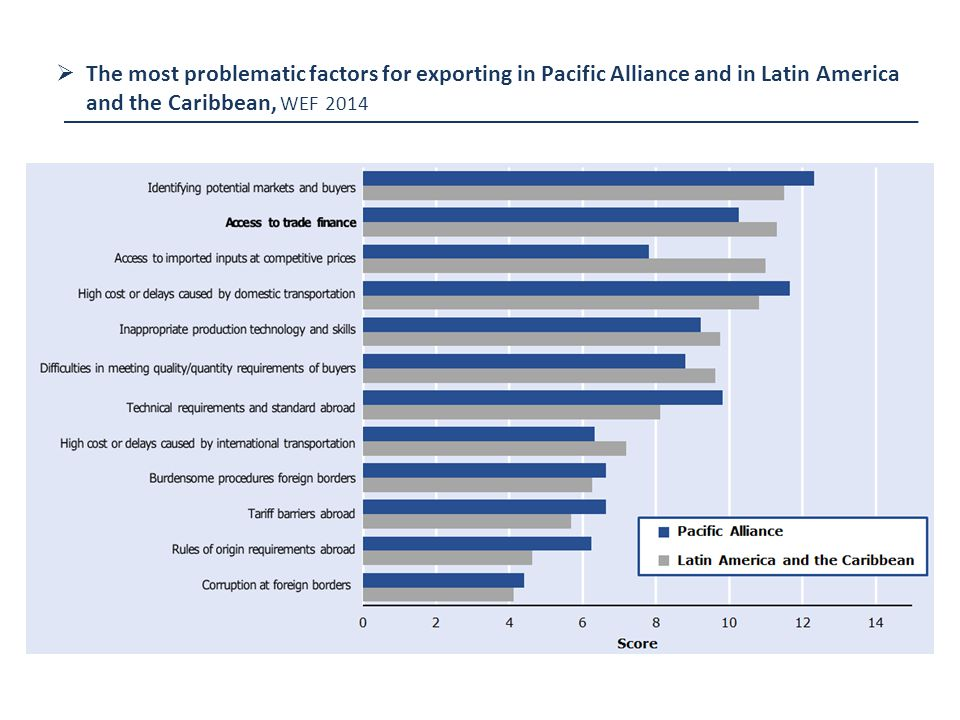  The most problematic factors for exporting in Pacific Alliance and in Latin America and the Caribbean, WEF 2014