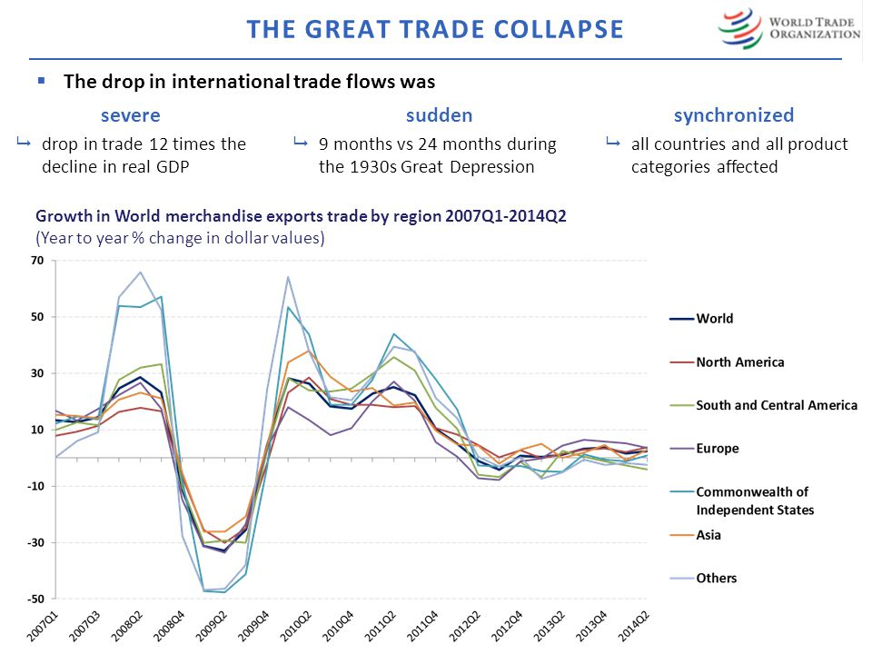  The drop in international trade flows was Growth in World merchandise exports trade by region 2007Q1-2014Q2 (Year to year % change in dollar values) severe  drop in trade 12 times the decline in real GDP sudden  9 months vs 24 months during the 1930s Great Depression synchronized  all countries and all product categories affected THE GREAT TRADE COLLAPSE
