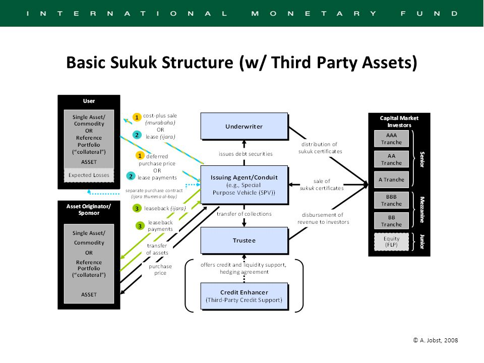 © A. Jobst, 2008 Basic Sukuk Structure (w/ Third Party Assets)