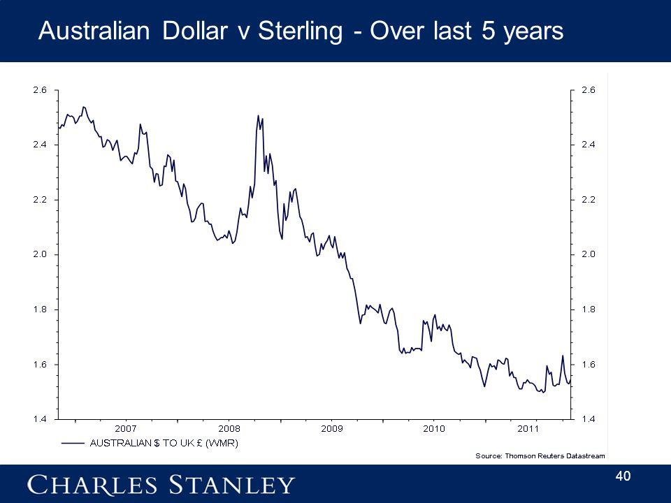 40 Australian Dollar v Sterling - Over last 5 years