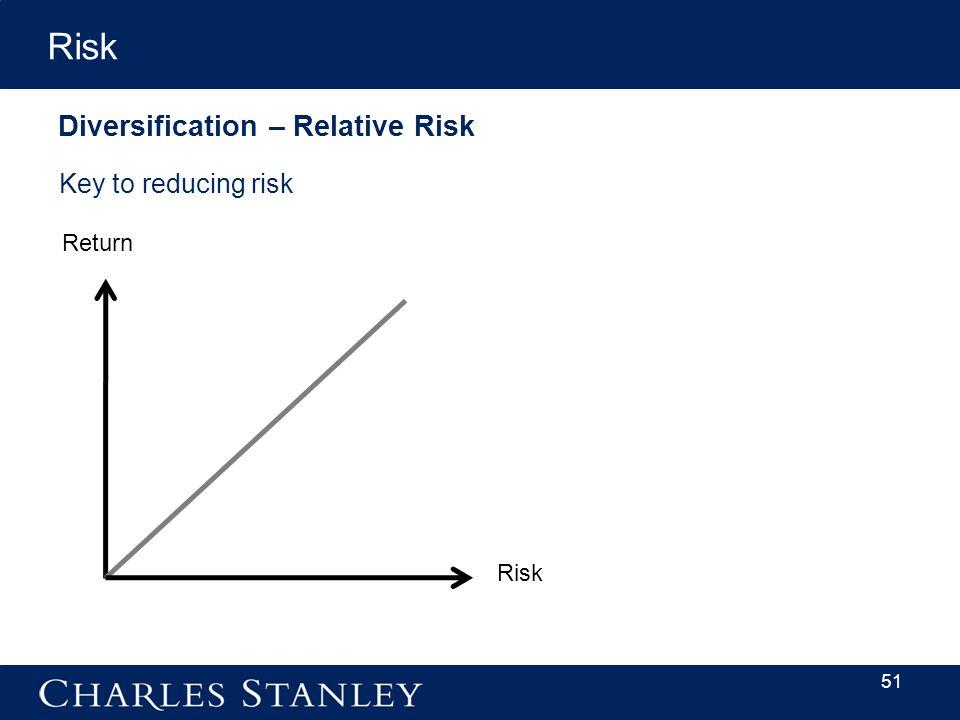 Diversification – Relative Risk Key to reducing risk 51 Return Risk