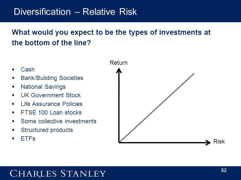 Diversification – Relative Risk What would you expect to be the types of investments at the bottom of the line.
