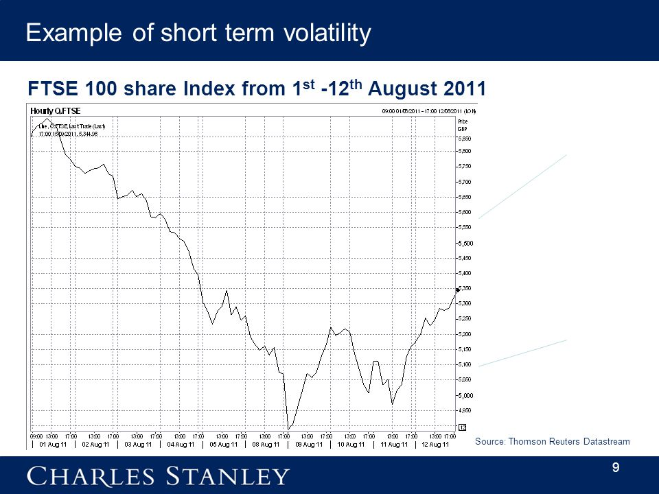 9 Example of short term volatility FTSE 100 share Index from 1 st -12 th August 2011 Source: Thomson Reuters Datastream