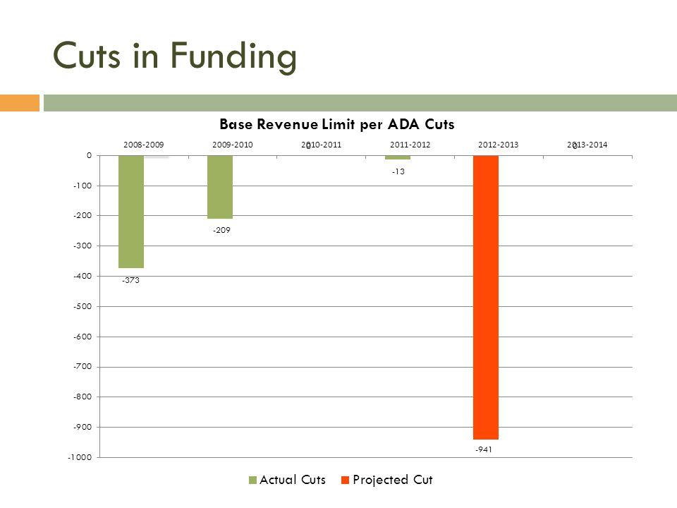 Cuts in Funding