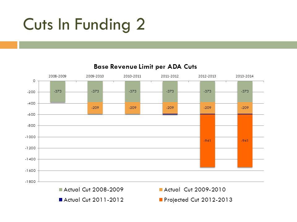 Cuts In Funding 2