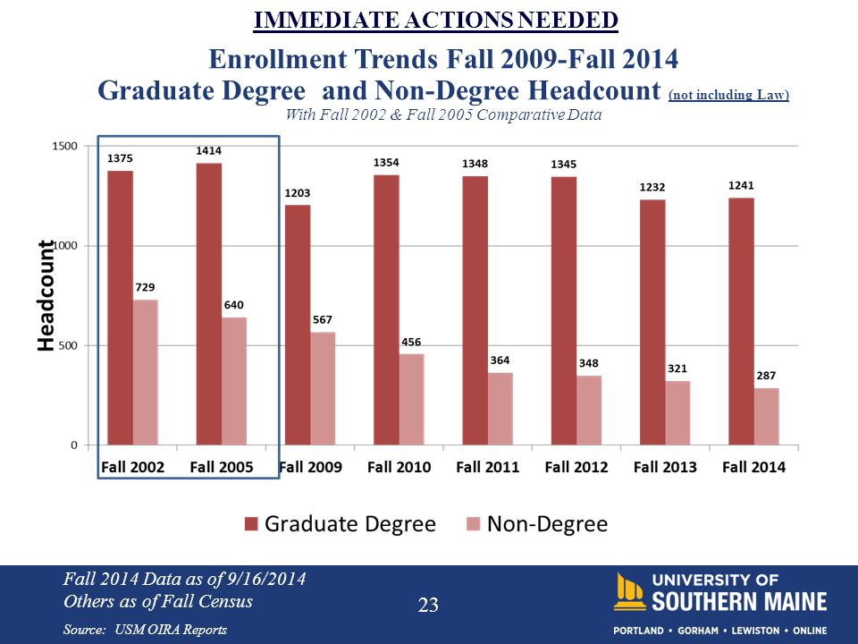 23 IMMEDIATE ACTIONS NEEDED Source: USM OIRA Reports Enrollment Trends Fall 2009-Fall 2014 Graduate Degree and Non-Degree Headcount (not including Law) With Fall 2002 & Fall 2005 Comparative Data Fall 2014 Data as of 9/16/2014 Others as of Fall Census
