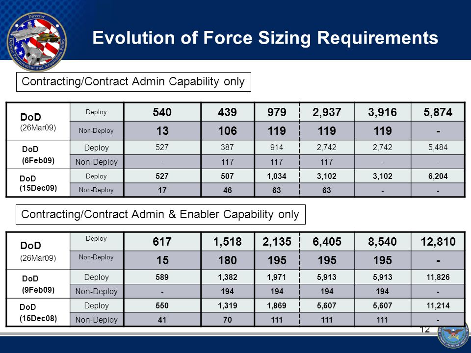 12 Evolution of Force Sizing Requirements DoD (26Mar09) Deploy 5404399792,9373,9165,874 Non-Deploy 13106119 - DoD (6Feb09) Deploy 5273879142,742 5,484 Non-Deploy -117 -- DoD (15Dec09) Deploy 5275071,0343,102 6,204 Non-Deploy 174663 -- DoD (26Mar09) Deploy 6171,5182,1356,4058,54012,810 Non-Deploy 15180195 - DoD (9Feb09) Deploy5891,3821,9715,913 11,826 Non-Deploy-194 - DoD (15Dec08) Deploy5501,3191,8695,607 11,214 Non-Deploy4170111 - Contracting/Contract Admin Capability only Contracting/Contract Admin & Enabler Capability only