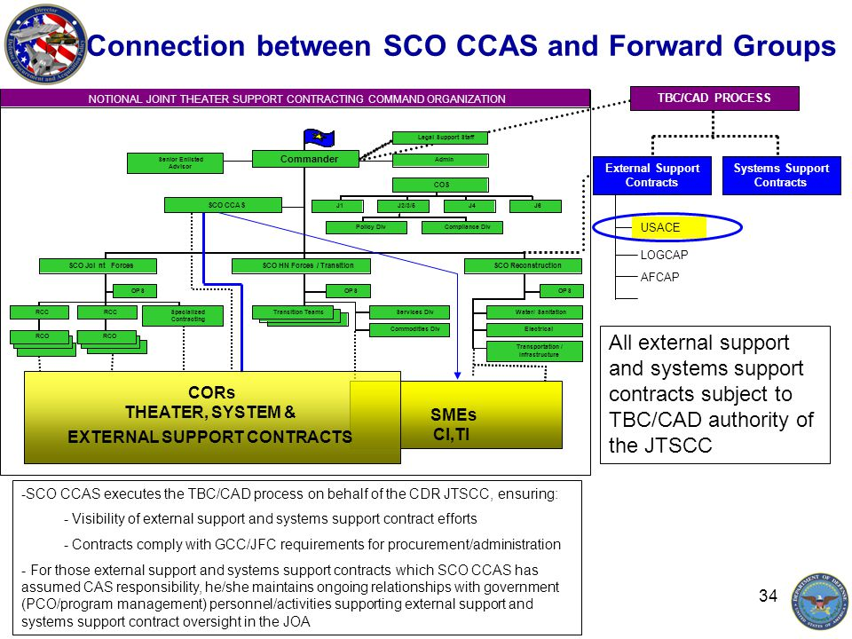 34 Connection between SCO CCAS and Forward Groups -SCO CCAS executes the TBC/CAD process on behalf of the CDR JTSCC, ensuring: - Visibility of external support and systems support contract efforts - Contracts comply with GCC/JFC requirements for procurement/administration - For those external support and systems support contracts which SCO CCAS has assumed CAS responsibility, he/she maintains ongoing relationships with government (PCO/program management) personnel/activities supporting external support and systems support contract oversight in the JOA TBC/CAD PROCESS External Support Contracts Systems Support Contracts USACE LOGCAP AFCAP All external support and systems support contracts subject to TBC/CAD authority of the JTSCC SMEs CI,TI CORs THEATER, SYSTEM & EXTERNAL SUPPORT CONTRACTS