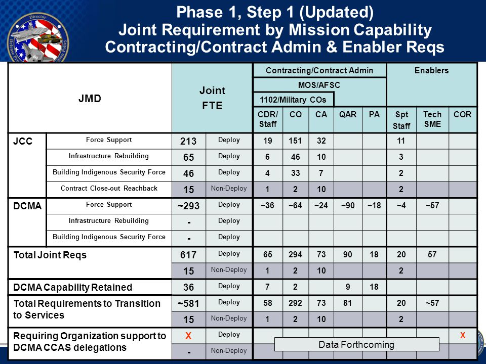 10 Phase 1, Step 2 (Updated) Allocate those Requirements to the Services Contracting/Contract Admin Force Structure Size Service Joint (JCC-I/A + DCMA) Service- Specific Support Total Contracting/Contract Admin Capability Reqs Total Reqs Dwell Boundary Active Component Civilian Component Reserve Component Navy Deploy 30- 90120180 Non-Deploy 12627 - Marines Deploy 403373219292438 Non-Deploy 1-111- Air Force Deploy 146271735196921,038 Non-Deploy 41317 - Army Deploy 2883606481,9442,5923,888 Non-Deploy 76774 - DCMA Deploy 36- 108144216 Non-Deploy ---- SOCOM Deploy -19 5776114 Non-Deploy ------ DLA Deploy ------ Non-Deploy ------ DoD (26Mar09) Deploy 5404399792,9373,9165,874 Non-Deploy 13106119 -