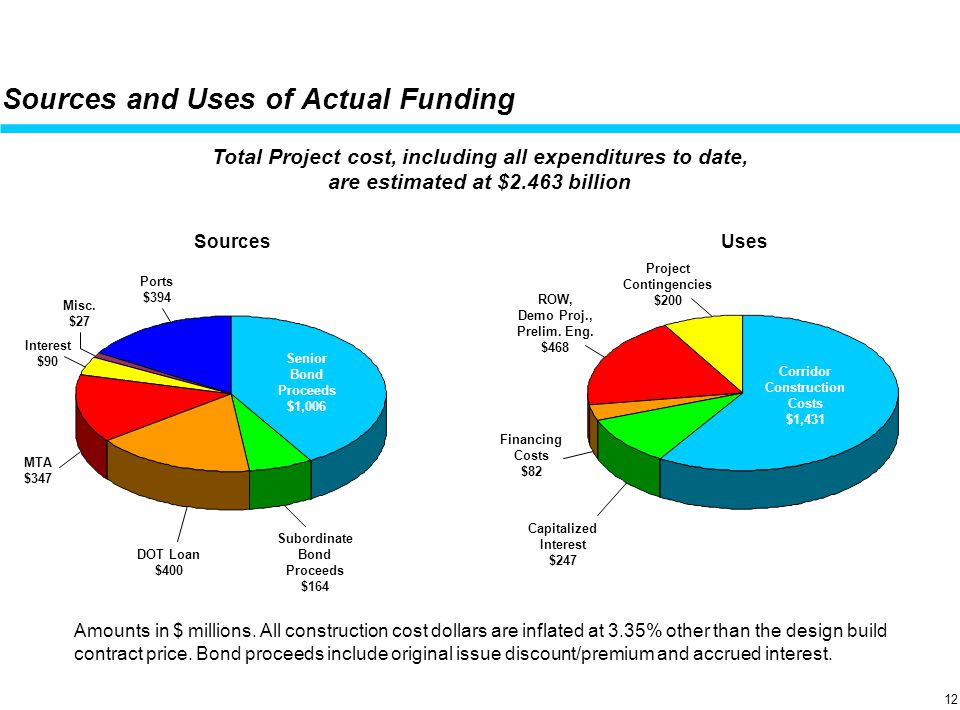 April 19, 2001 Uses Sources and Uses of Actual Funding Total Project cost, including all expenditures to date, are estimated at $2.463 billion Sources Amounts in $ millions.