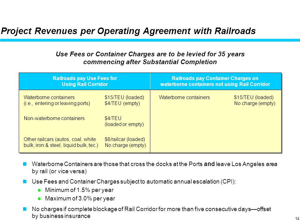 April 19, 2001 Project Revenues per Operating Agreement with Railroads Waterborne Containers are those that cross the docks at the Ports and leave Los Angeles area by rail (or vice versa) Use Fees and Container Charges subject to automatic annual escalation (CPI): Minimum of 1.5% per year Maximum of 3.0% per year No charges if complete blockage of Rail Corridor for more than five consecutive days—offset by business insurance Use Fees or Container Charges are to be levied for 35 years commencing after Substantial Completion Railroads pay Use Fees for Using Rail Corridor Waterborne containers$15/TEU (loaded) (i.e., entering or leaving ports)$4/TEU (empty) Non-waterborne containers$4/TEU (loaded or empty) Other railcars (autos, coal, white$8/railcar (loaded) bulk, iron & steel, liquid bulk, tec.)No charge (empty) Railroads pay Container Charges on waterborne containers not using Rail Corridor Waterborne containers$15/TEU (loaded) No charge (empty) 14
