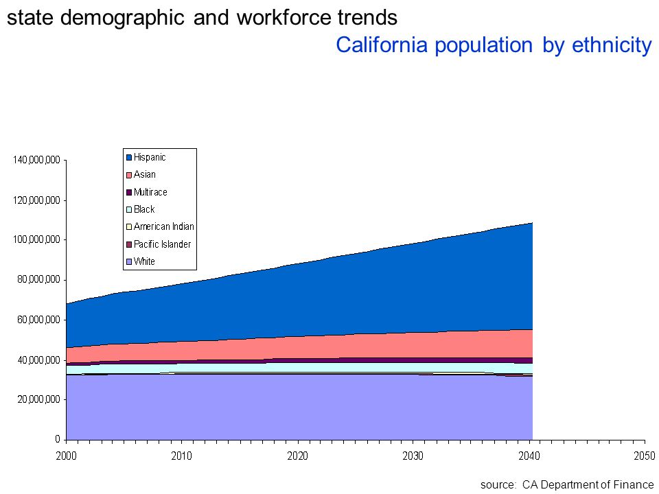 state demographic and workforce trends source: CA Department of Finance California population by ethnicity