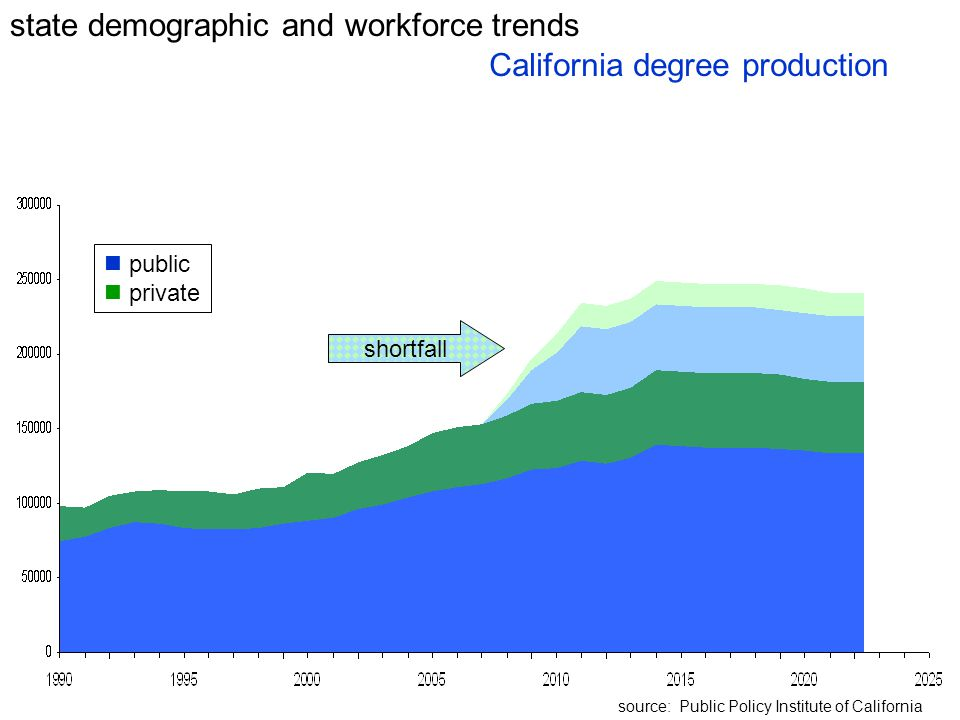 state demographic and workforce trends California degree production public private source: Public Policy Institute of California shortfall