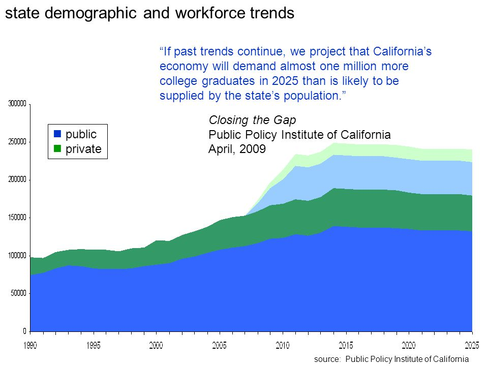 state demographic and workforce trends public private source: Public Policy Institute of California If past trends continue, we project that California's economy will demand almost one million more college graduates in 2025 than is likely to be supplied by the state's population. Closing the Gap Public Policy Institute of California April, 2009