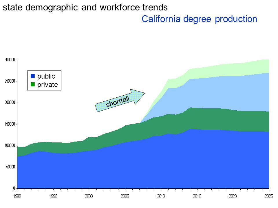 state demographic and workforce trends California degree production public private shortfall