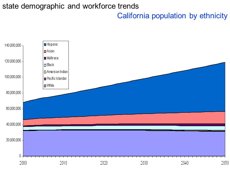 state demographic and workforce trends California population by ethnicity
