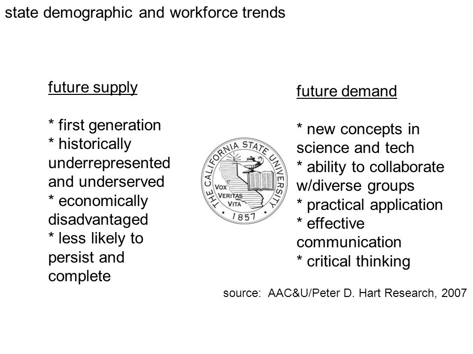state demographic and workforce trends future supply * first generation * historically underrepresented and underserved * economically disadvantaged * less likely to persist and complete future demand * new concepts in science and tech * ability to collaborate w/diverse groups * practical application * effective communication * critical thinking source: AAC&U/Peter D.