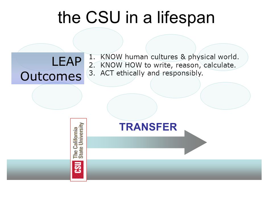 the CSU in a lifespan TRANSFER LEAP Outcomes 1. KNOW human cultures & physical world.