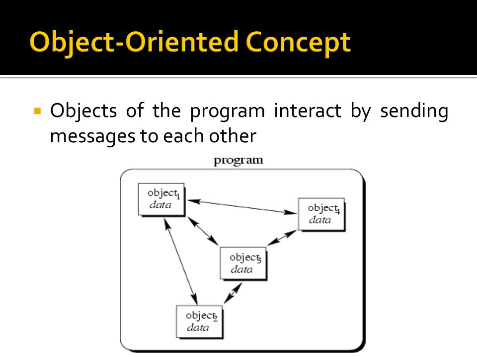  Objects of the program interact by sending messages to each other