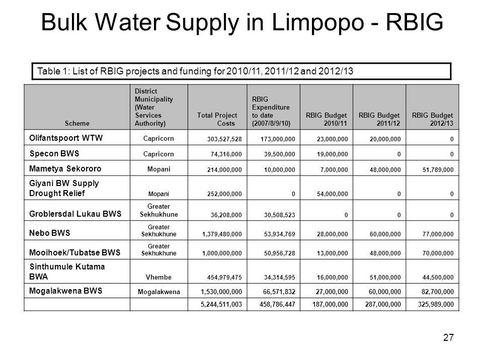 27 Bulk Water Supply in Limpopo - RBIG Scheme District Municipality (Water Services Authority) Total Project Costs RBIG Expenditure to date (2007/8/9/