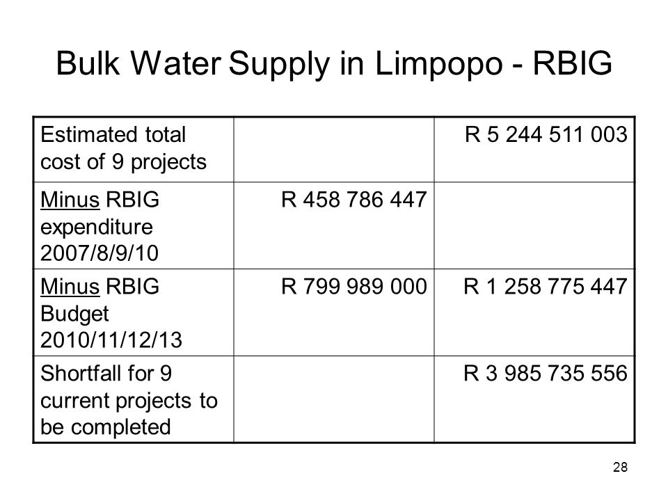 28 Bulk Water Supply in Limpopo - RBIG Estimated total cost of 9 projects R 5 244 511 003 Minus RBIG expenditure 2007/8/9/10 R 458 786 447 Minus RBIG