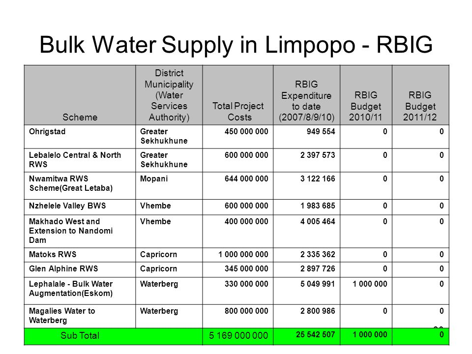 30 Bulk Water Supply in Limpopo - RBIG Scheme District Municipality (Water Services Authority) Total Project Costs RBIG Expenditure to date (2007/8/9/