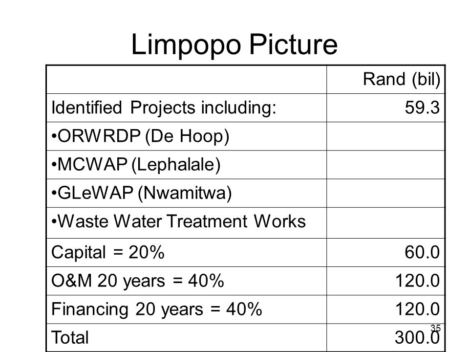 35 Limpopo Picture Rand (bil) Identified Projects including:59.3 ORWRDP (De Hoop) MCWAP (Lephalale) GLeWAP (Nwamitwa) Waste Water Treatment Works Capi