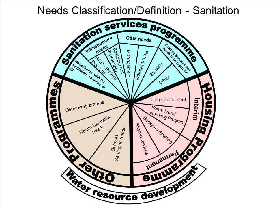 37 Needs Classification/Definition - Sanitation Households with no sanitation services at all RDP – Pit/less than VIP Basic but not appropriate Infras
