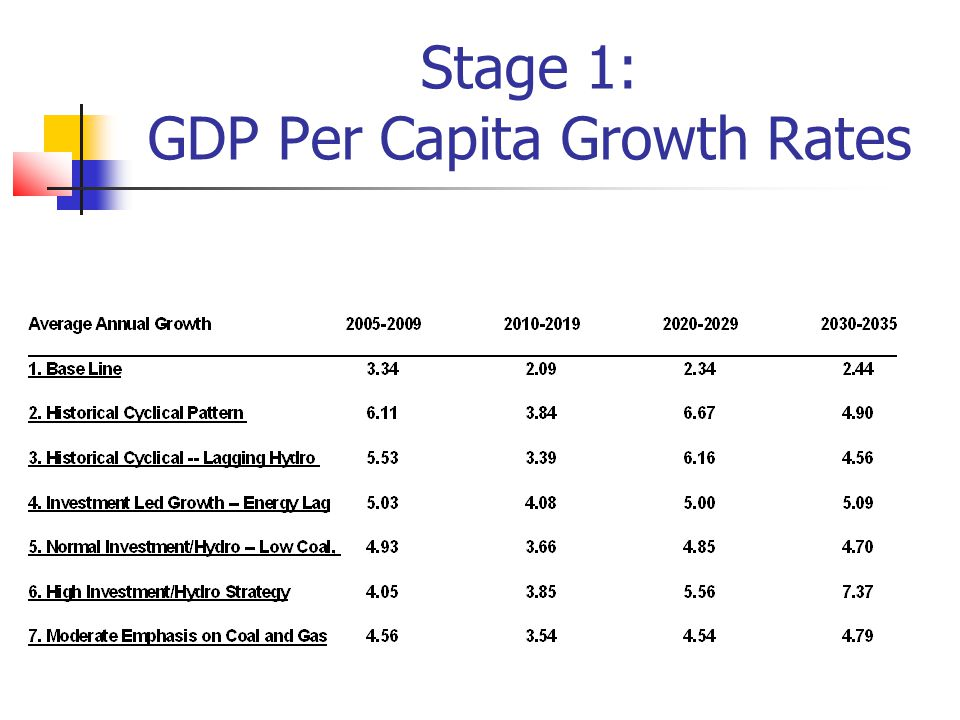 Stage 1: GDP Per Capita Growth Rates