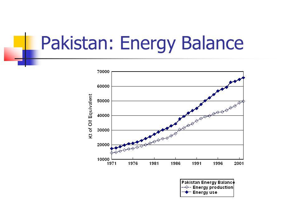 Pakistan: Energy Balance