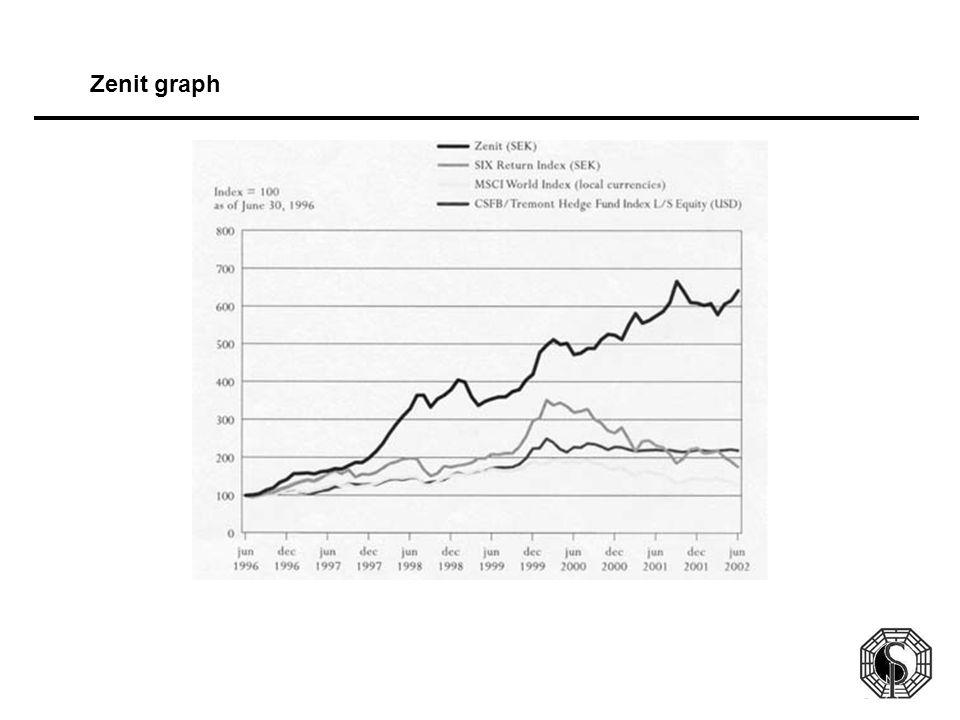 Zenit graph